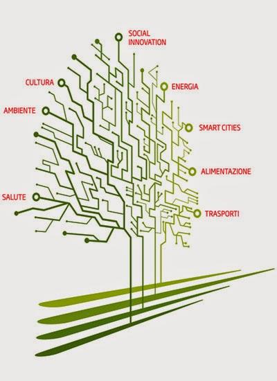 """Deja vu: Come fottere l'innovazione sociale. Il primitivo """"cervello""""."""